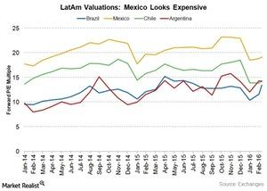 uploads/2016/03/mexico-valuations1.jpg