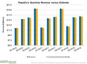 uploads/2018/10/PEP-Q3-Revenue-2-1.png