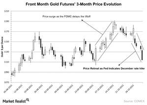 uploads/2015/11/Front-Month-Gold-Futures-3-Month-Price-Evolution-2015-11-041.jpg