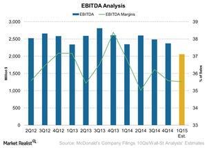 uploads/2015/04/EBITDA-Analysis-2015-04-101.jpg