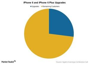 uploads/2015/09/Tel-AAPL-6-and-6-plus-upgrades-3FQ151.jpg
