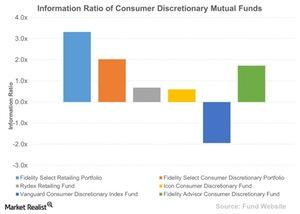 uploads///Information Ratio of Consumer Discretionary Mutual Funds