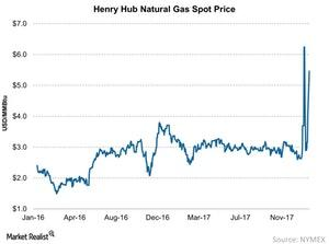 uploads/2018/01/Henry-Hub-Natural-Gas-Spot-Price-2018-01-21-1.jpg