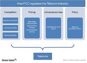 uploads/2015/01/How-FCC-regulates-telecom-industry-in-the-US1.jpg