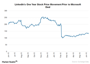 uploads///LNKD Stock Price Movement