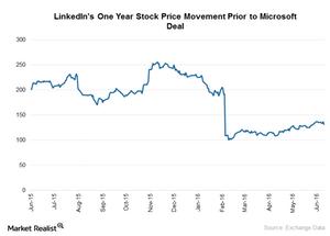 uploads/2016/06/LNKD-Stock-Price-Movement-1.png