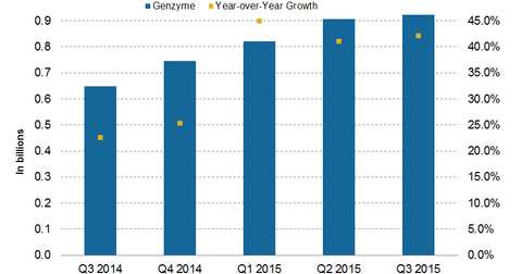 uploads/2016/01/Genzyme.png