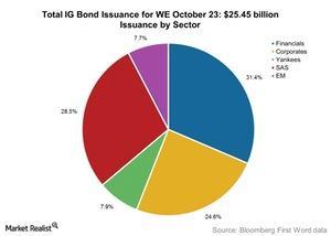 uploads///Total IG Bond Issuance for WE October