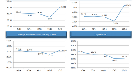 uploads/2015/08/NLY-financial-performance.png