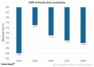 uploads///Pueto Ricos Declining Economic Activity