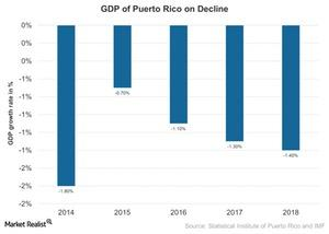 uploads/2017/05/Pueto-Ricos-Declining-Economic-Activity-2017-05-05-1.jpg