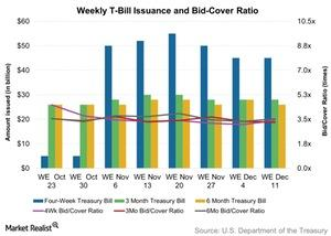 uploads/2015/12/Weekly-T-Bill-Issuance-and-Bid-Cover-Ratio-2015-12-131.jpg