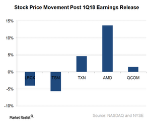 uploads///A_Semiconductors_Semi stock post earnings