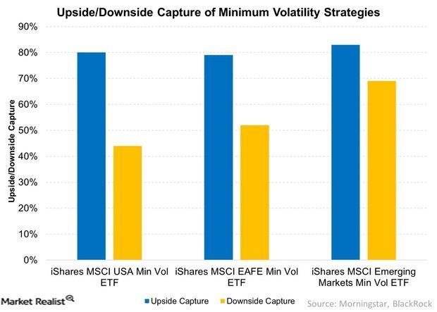 uploads///Upside Downside Capture of Minimum Volatility Strategies