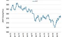 uploads///JBHT Stock Price