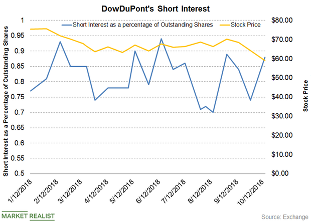uploads///DWDP short interest Q PRE