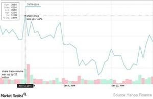 uploads///Twitter stock chart