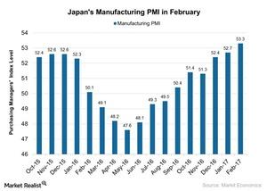 uploads/2017/03/Japans-Manufacturing-PMI-in-February-2017-03-06-1.jpg