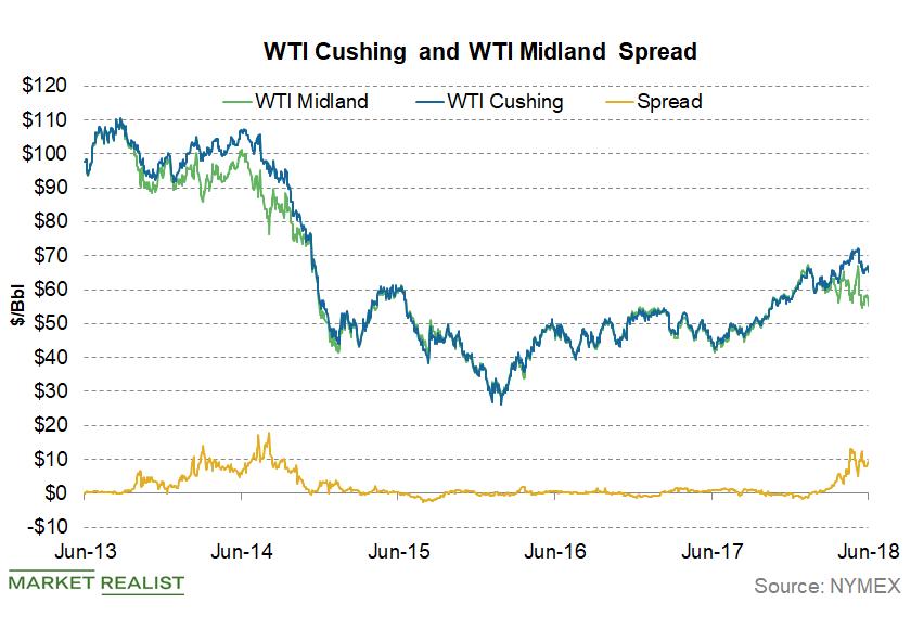 uploads///WTI Midland WTI Cushing Spread