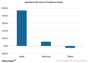 uploads/2015/12/Smartphone-operating-profits1.png