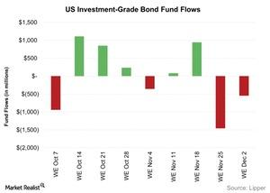 uploads/2015/12/US-Investment-Grade-Bond-Fund-Flows-2015-12-071.jpg