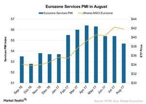 uploads///Eurozone Services PMI in August