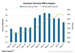 uploads///Eurozone Services PMI in August