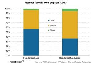 uploads/2015/01/Telecom-Market-share-in-fixed-segment-20131.jpg