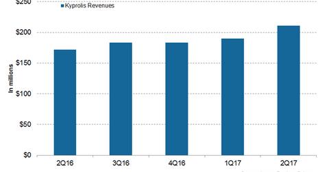 uploads///Kyprolis Revenues