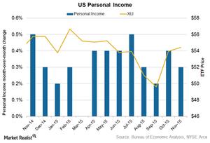 uploads///Personal income