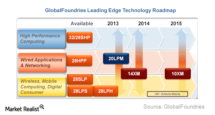 uploads///globalfoundries