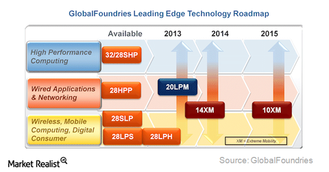 uploads/2014/10/globalfoundries.png