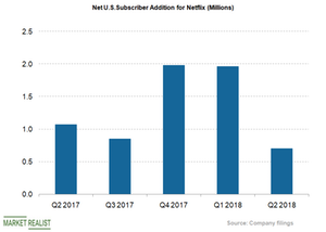 uploads/2018/07/US-net-subs-adds-1.png