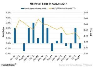 uploads/2017/09/US-Retail-Sales-in-August-2017-2017-09-18-1.jpg