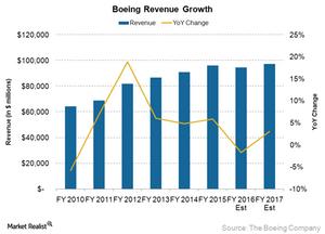 uploads/2016/01/Revenue-annual1.png