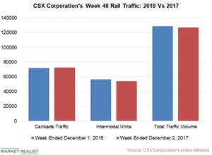 uploads/2018/12/Chart-3-CSX-1.png