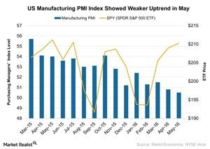 uploads///US Manufacturing PMI Index Showed Weaker Uptrend in May