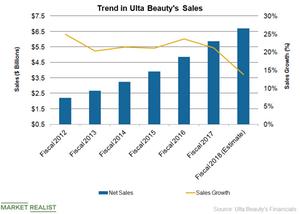 uploads/2018/07/ULTA-Annual-Sales-1.png