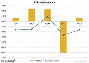 uploads/2015/07/ETFs-Performance-2015-07-2011.jpg