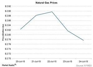 uploads/2015/07/natural-gas-prices1.jpg