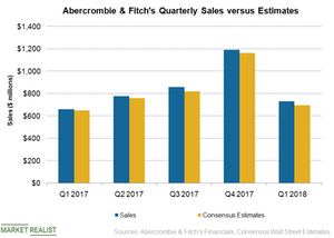 abercrombie and fitch sales 2018
