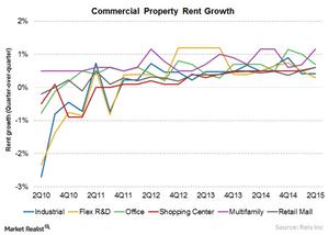 uploads/2015/09/Chart-9-Rent1.png