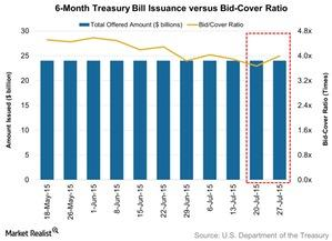uploads/2015/08/6-Month-Treasury-Bill-Issuance-versus-Bid-Cover-Ratio-2015-07-291.jpg