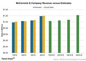 uploads/2016/03/McCormick-Company-Revenue-versus-Estimates-2016-03-241.jpg