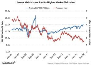 uploads/2016/09/Lower-Yields-Have-Led-to-Higher-Market-Valuation-2016-09-14-1.jpg