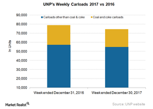 uploads/2018/01/UNP-Carloads-2-1.png