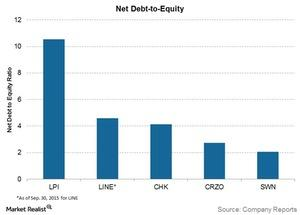 uploads///net debt to equity