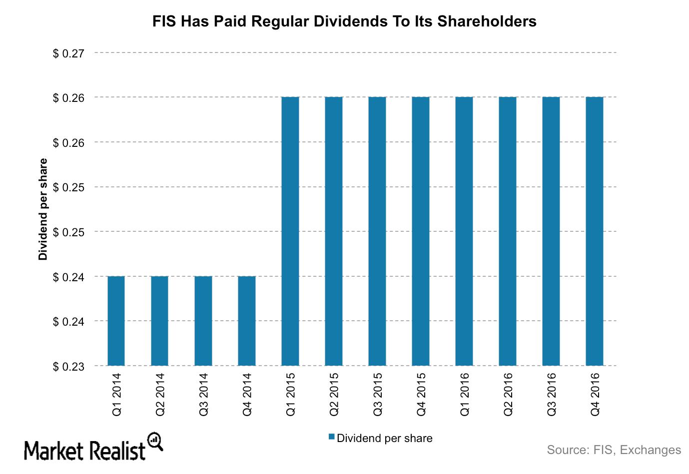 uploads///FIS Dividends
