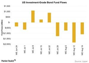uploads/2015/08/US-Investment-Grade-Bond-Fund-Flows-2015-08-251.jpg