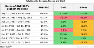 uploads/// new Gold stocks corr